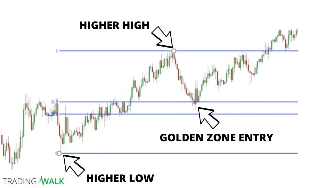 Fibonacci retracement trading strategy pdf