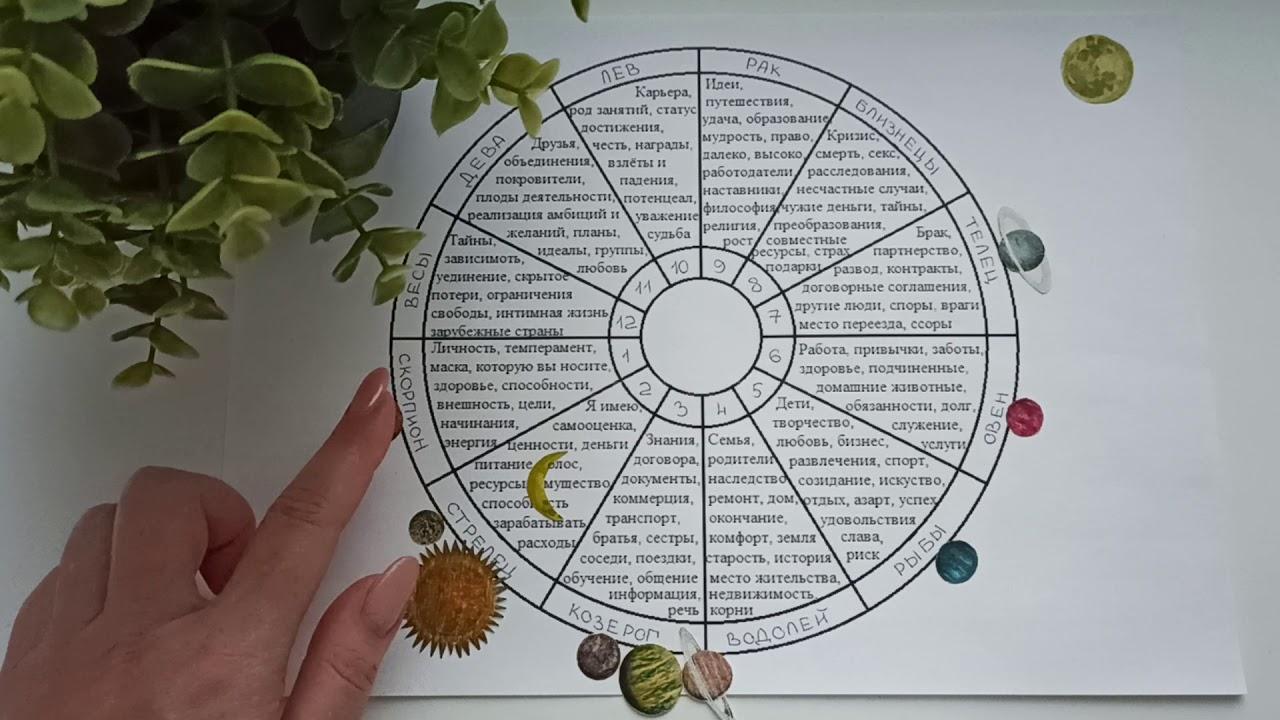 СКОРПИОН гороскоп на декабрь 2020 года