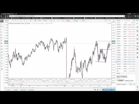Forex Traders: A breakdown on Gold