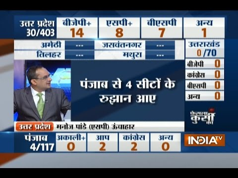 Punjab Election Result 2017: Congress leads in the initial trends in Punjab