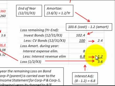 Consolidate Inter Company Bond Gain Or Loss