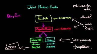 Joint Product Costs and the Splitoff Point