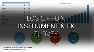 Most popular Logic Pro X Instrument & Effect Plugins revealed