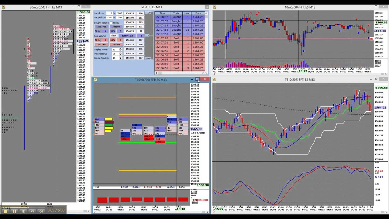 Market profile trading strategies