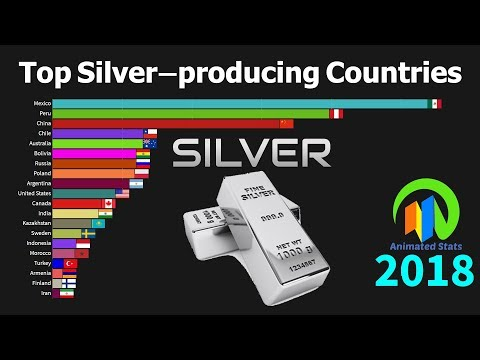 Top 20 Silver Producing Countries 1880 To 2018