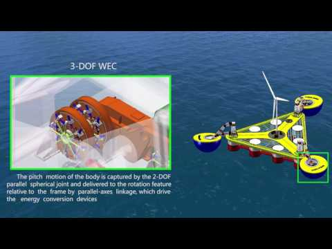 W2P: A high-power integrated generation unit for offshore wind power and ocean wave energy