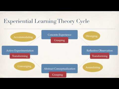 Experiential Learning Theory Presentation