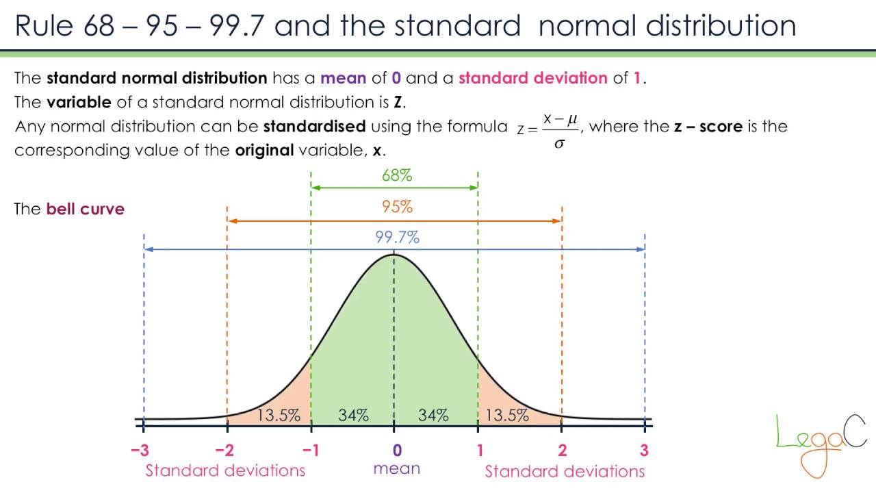 normal distribution and pic