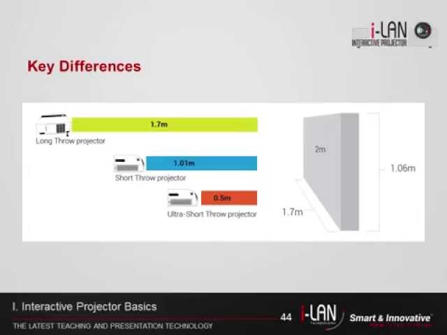 i-LAN 3LCD Interactive Projector Video Part-2