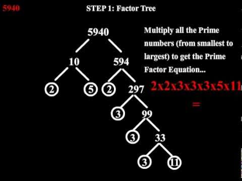 Factoring Numbers Large and Small - YouTube