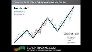 Video Thumbnail: 9: Zeiteinheiten & Trendstufen (23:32)