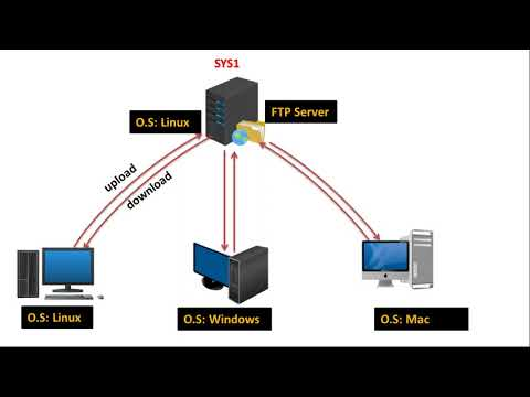 How to setup FTP Server in Linux Part 1