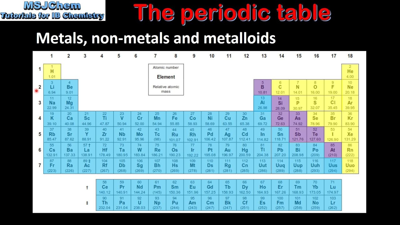 31 the periodic table sl youtube gamestrikefo Image collections