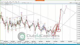 Ondas de Elliott análisis de mercados - Junio 2019 Juan Alberto Maldonado