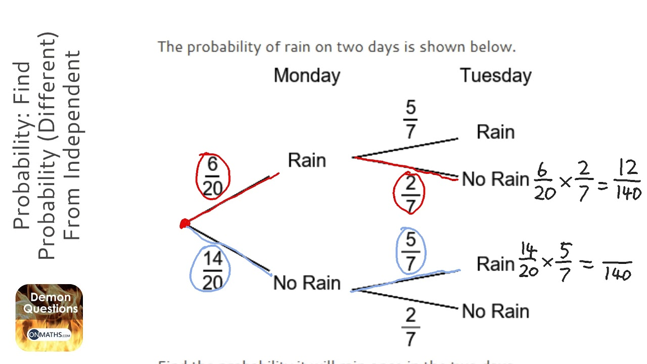 Probability  Find Probability  Different  From Independent Tree Diagram  Grade 5
