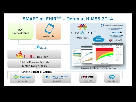 SMART On FHIR - Apps For Healthcare