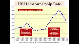 US Homeownership Rate Headed Lower - Gen Y Gonna Rent!? - 512-423-5626