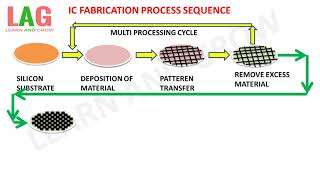 Ic Fabrication Process Sequence (Integrated Circuits) (हिन्दी)