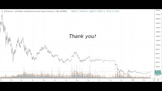 Bitcoin Price Prediction + 20k subs!
