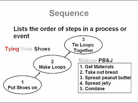Sequence and Sequential Order | Common Core Reading Skills Text ...
