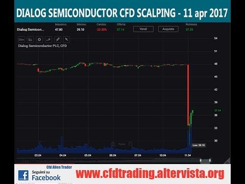 Dialog Semiconductor PLC (DLG-DE :XETRA) cfd scalping 11 aprile 2017