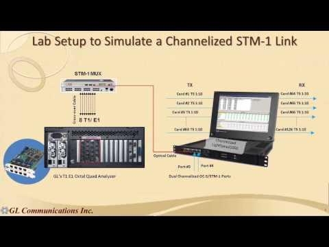 LightSpeed1000™ OC-3/STM-1 and OC-12/STM-4 Analysis & Emulation