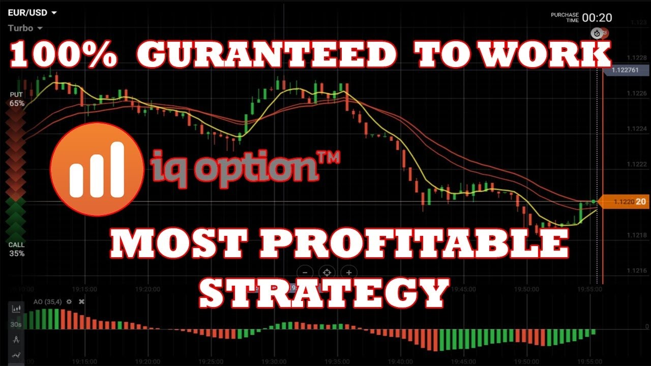 Most profitable forex strategy ever