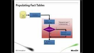 Введение в MS SQL Server Integration Services