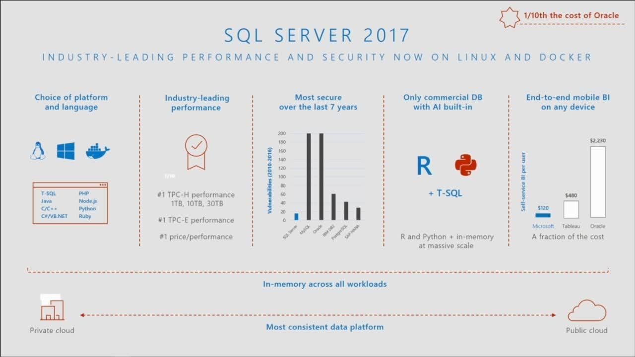 Image result for Microsoft SQL Server 2017 Standard