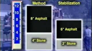Cem-Base - Soil Stabilization