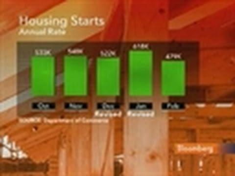U.S. February Housing Starts Drop 22.5%, PPI Climbs 1.6%