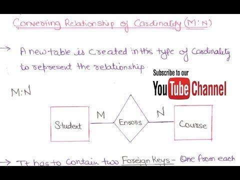 er diagram in dbms tutorial er diagram in dbms in hindi 29- converting er diagram to tables in dbms in hindi ...
