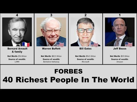 Top 40 Richest People In The World | Forbes | Rankings On Time