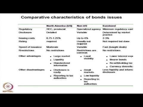 Mod-01 Lec-32 International Bond Market