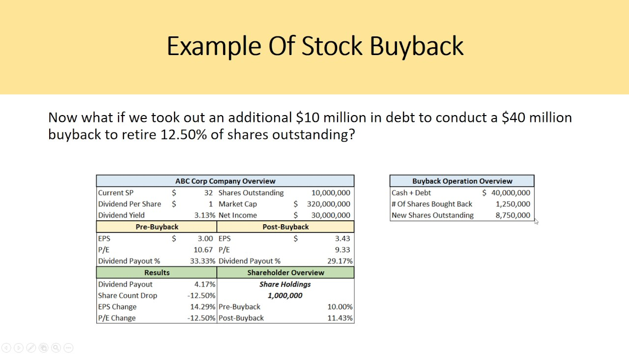Image result for stock buybacks valuation