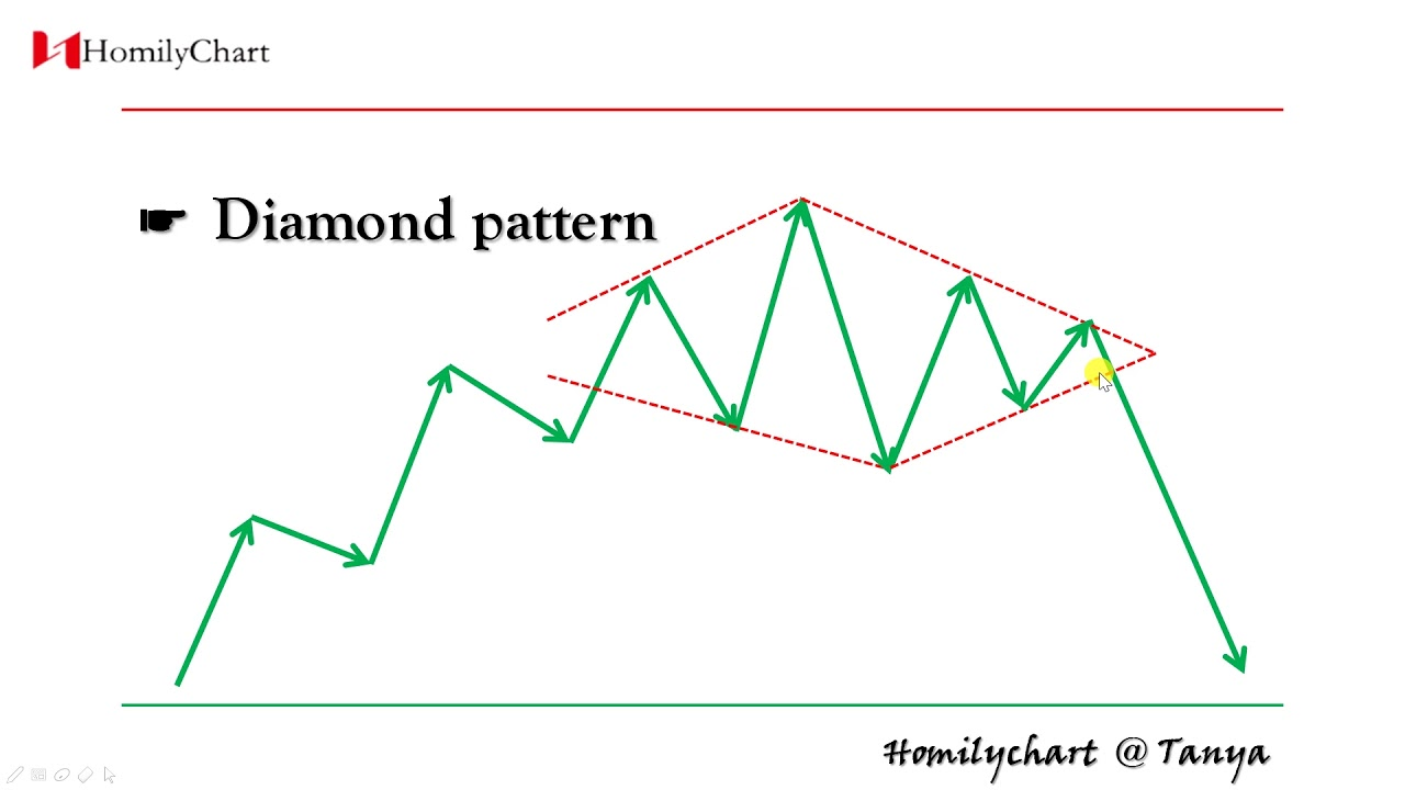 homily chart english learning chart pattern 14 diamond pattern technicalanalysis4 [ 1280 x 720 Pixel ]