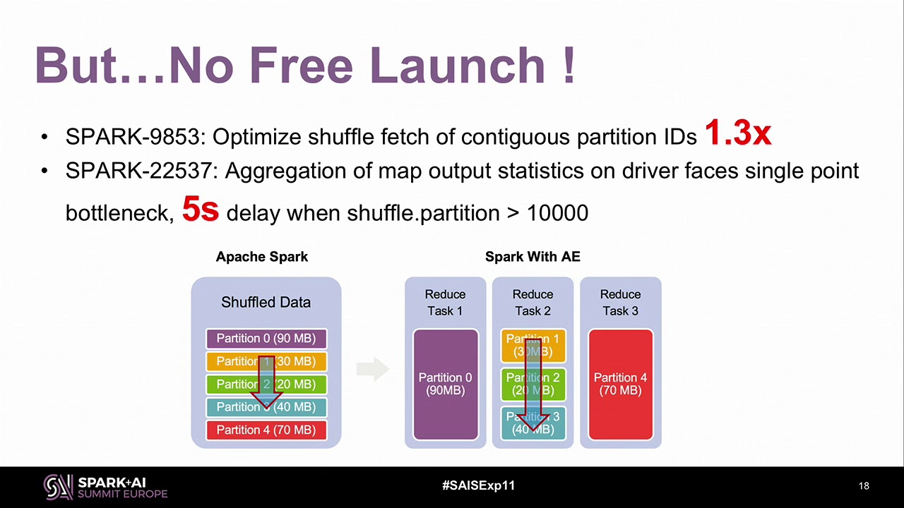 Experience Of Optimizing Spark SQL When Migrating from MPP Database - Yucai  Yu and Yuming Wang eBay