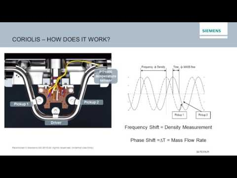 Lesman Webinar: Using Coriolis Meters for Custody Transfer