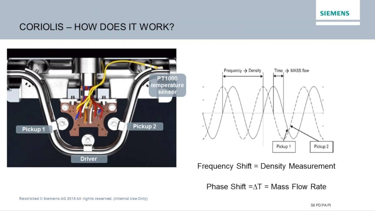 micromotion mass flow meter manual