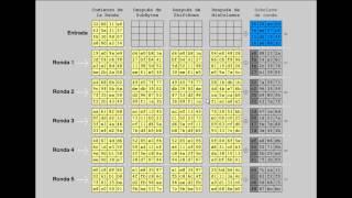 Algoritmos de cifrado AES y DES