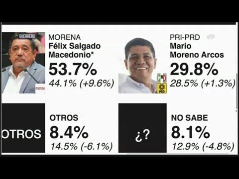 Morena lidera preferencias en 5 de 15 estados que elegirán gobernador en las ELECCIONES 2021
