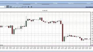 My 50 pips a day strategy trading FOREX CFDs   VERY SIMPLE STRATEGY Your