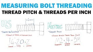Measuring Thread Pitch & Threads Per Inch | Fasteners 101