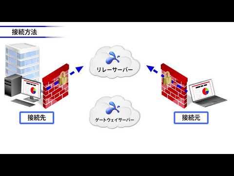リモートデスクトップSplashtop Business: 接続方法