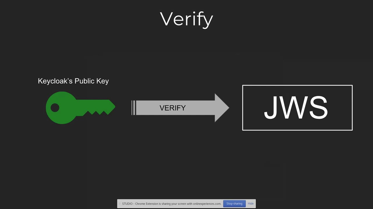 Secure Spring Boot Microservices with Keycloak Part 1 | DevNation Live