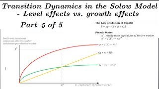 Solow Model Transition Dynamics (Level vs. Growth Effects) - Part 5 of 5