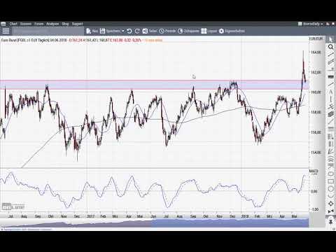 S&P 500: Die Bullen haben ihre Chance - jetzt! - Chart Flash 04.06.2018