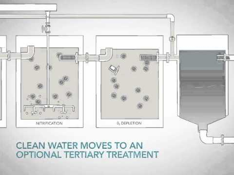 Moving Bed Biofilm Reactor (MBBR) video from Headworks BIO