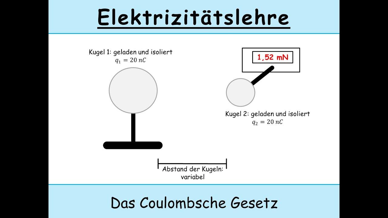 das coulombsche gesetz erkl rt radialsymmetrisches feld elektrisches feld physik youtube. Black Bedroom Furniture Sets. Home Design Ideas