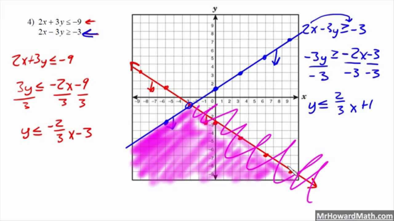 worksheet Solving Systems Of Inequalities solving systems of linear inequalities by graphing youtube graphing